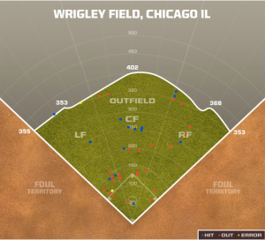 This is the type of info the Cubs are using, here is Castro's spray chart from April