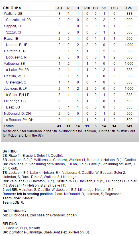 Cubs-Angels box Score 2-23-13