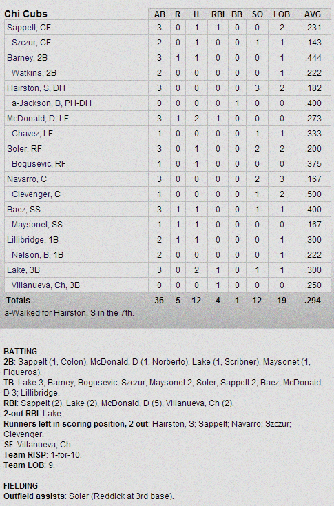 Cubs-Athletics Box Score 2-28-13