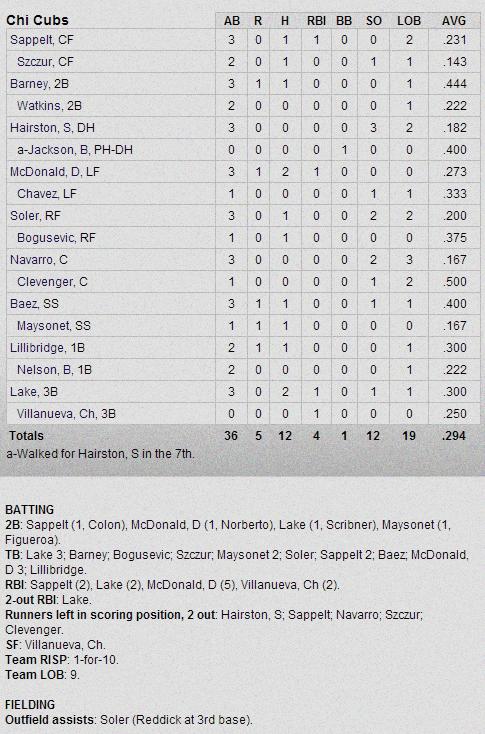 Cubs-Athletics Box Score 2-28-13