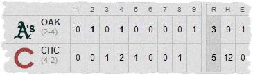 Cubs-Athletics Line Score 2-28-13
