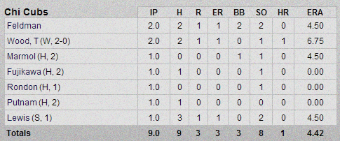 Cubs-Athletics Pitchers Box Score 2-28-13