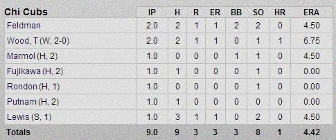 Cubs-Athletics Pitchers Box Score 2-28-13