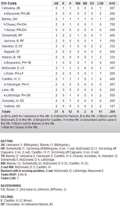 Cubs-Dodgers Box Score 2-25-2013
