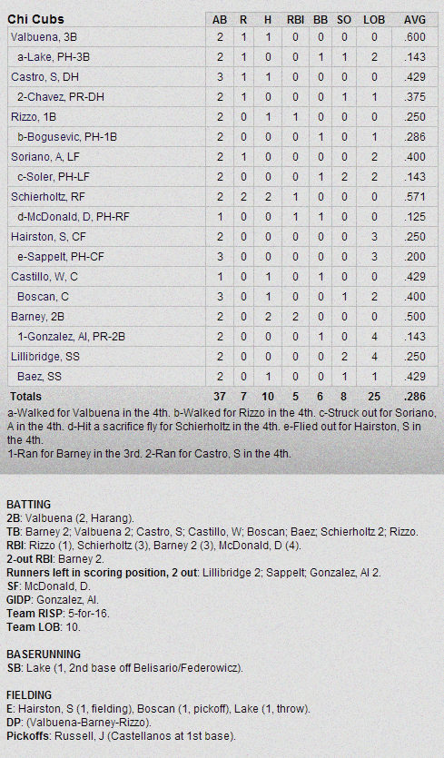 Cubs-Dodgers Box Score 2-27-13
