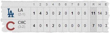 Cubs-Dodgers Line Score 2-27-13