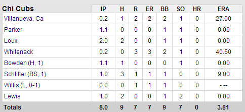 Cubs-Dodgers Pitchers Box Score 2-25-2013