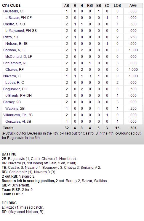 Cubs-Giants Box Score 2-24-13
