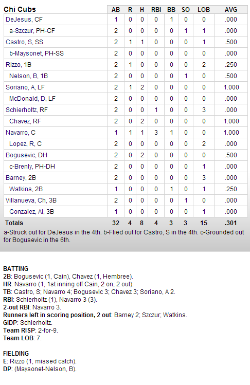 Cubs-Giants Box Score 2-24-13
