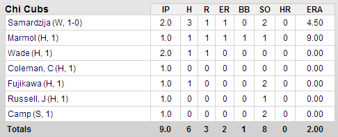Cubs-Giants Pitching Box Score 2-24-13