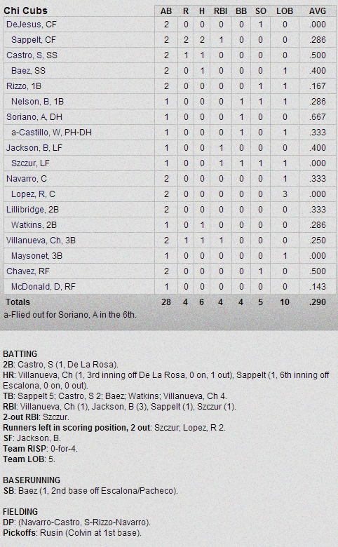 Cubs-Rockies Box Score 2-26-13