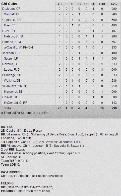 Cubs-Rockies Box Score 2-26-13