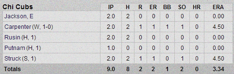 Cubs-Rockies Pitching Box Score 2-26-13