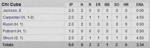 Cubs-Rockies Pitching Box Score 2-26-13