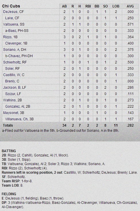 Cubs-Dbacks Box Score 3-1-13