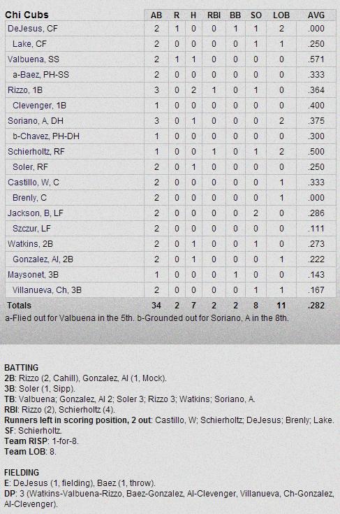 Cubs-Dbacks Box Score 3-1-13