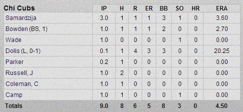 Cubs-Dbacks Pitching Box Score 3-1-13