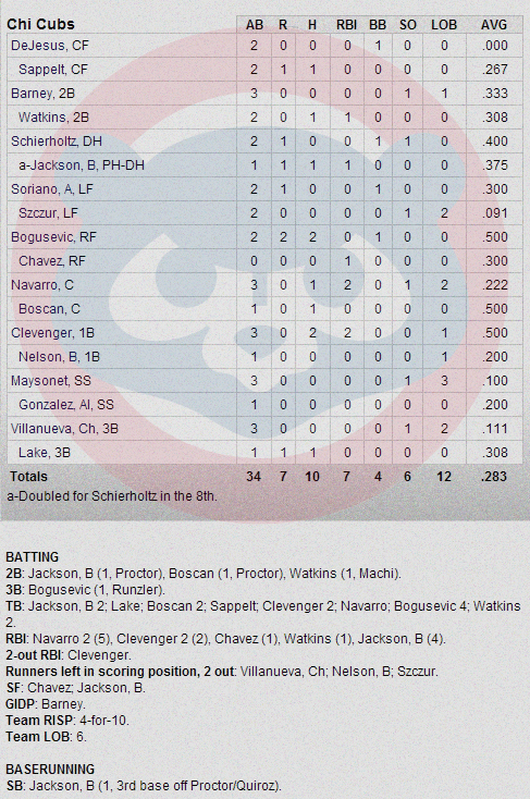 Cubs-Giants box Score 3-2-13