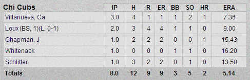 Cubs-Giants Pitching Box Score 3-2-13