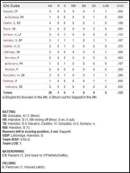 April 5 box score