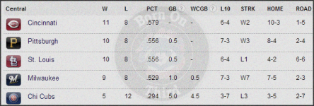 Central Standings 4-22