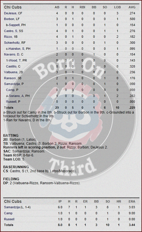 Cubs 4-24 box