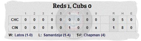 Cubs 4-24 line