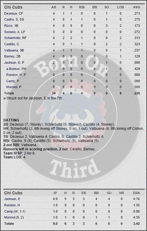 Cubs 4-25 box