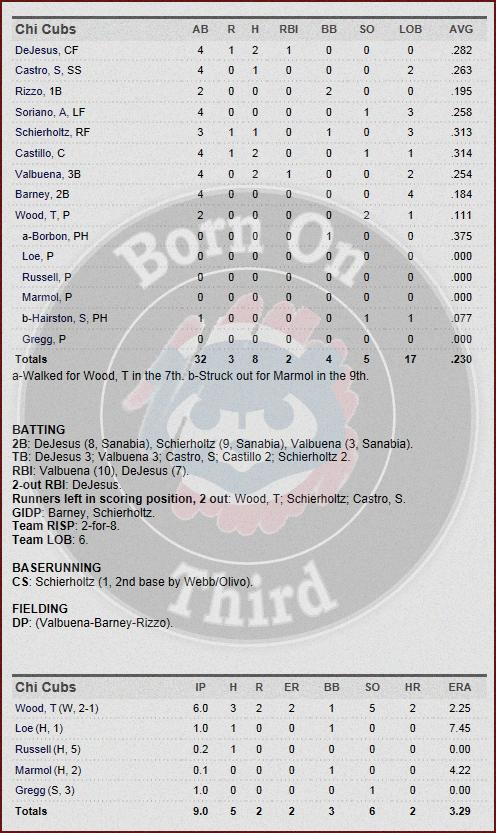 Cubs 4-27 box