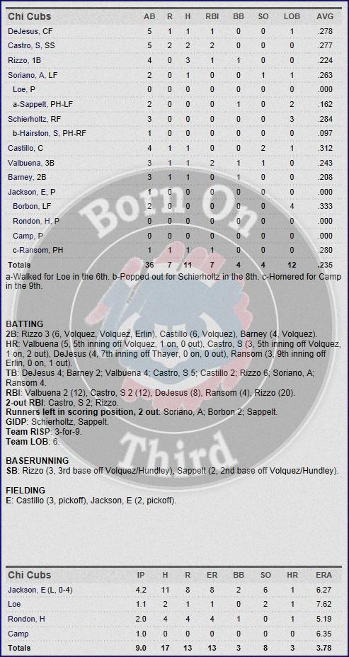 Cubs 4-30 box