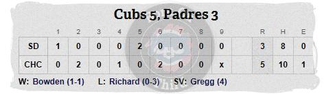 Cubs April 29 line
