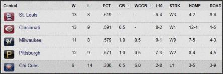 Cubs Standings 4-24