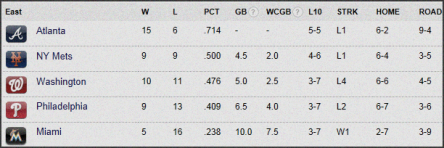 Marlins Standings 4-24