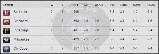 Standings 4-19