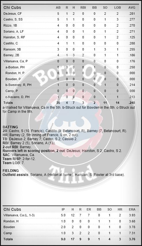 Cubs 5-14 box