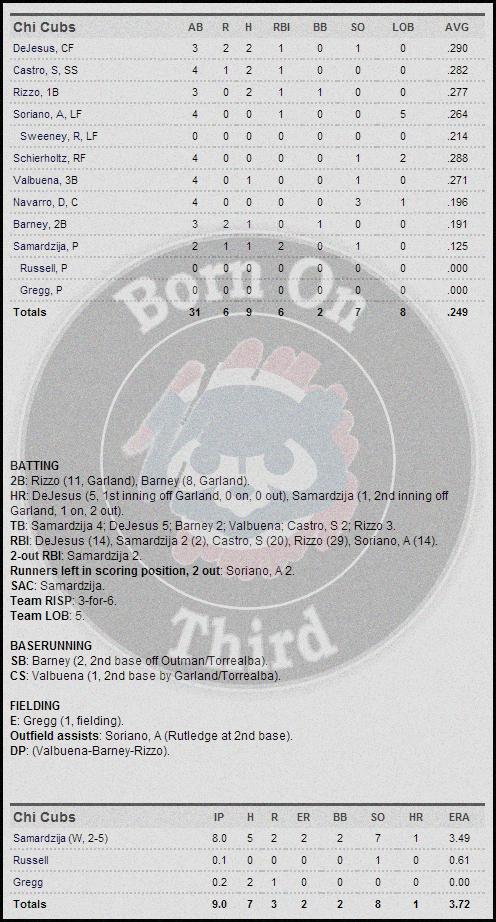 Cubs 5-15 box