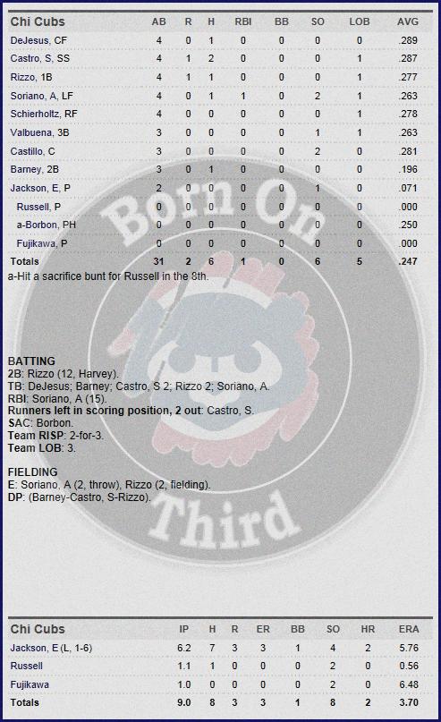 Cubs 5-17 box