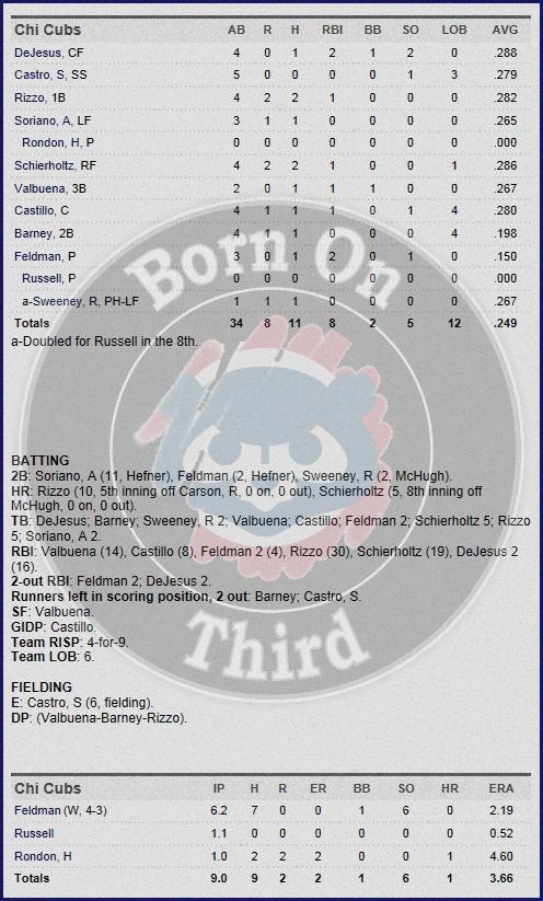 Cubs 5-18 box