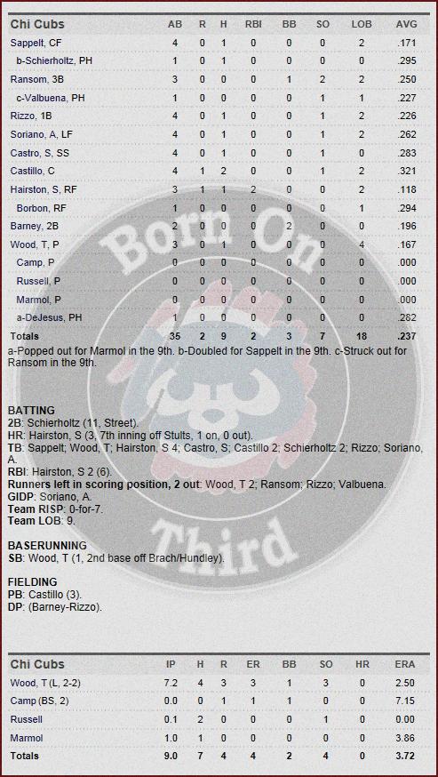 Cubs 5-2 box