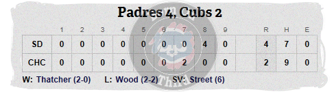 Cubs 5-2 line