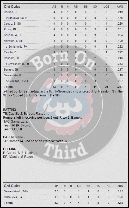 Cubs 5-22 box