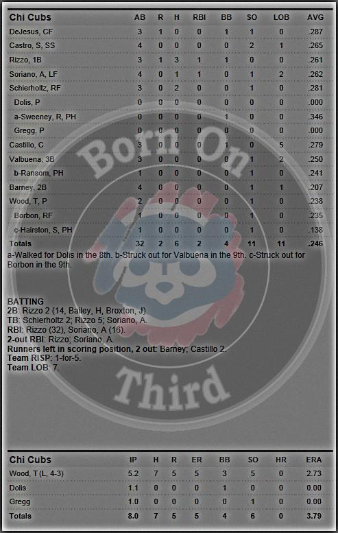 Cubs 5-25 box