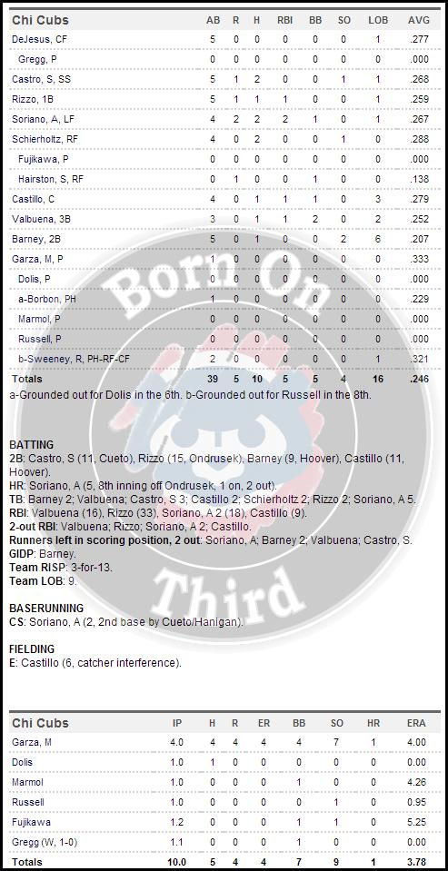 Cubs 5-26 box
