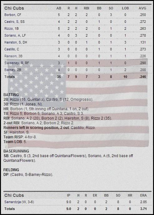 Cubs 5-27 box