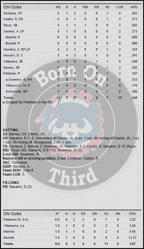 Cubs 5-29 box