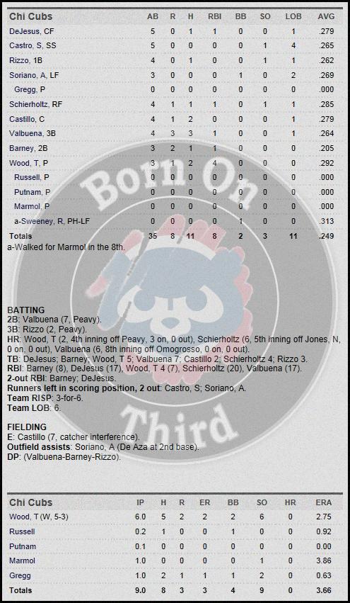 Cubs 5-30 box