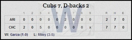 Cubs 5-31 line