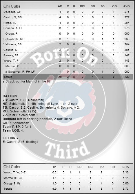 Cubs 5-7 box
