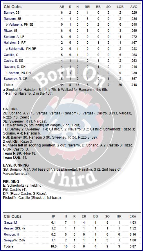 Cubs 6-5 box