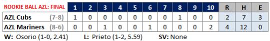 AZL Cubs 7-7 line